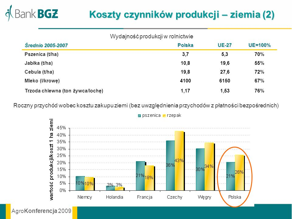 AgroKonferencja 2009 Wydajność produkcji w rolnictwie Koszty czynników produkcji – ziemia (2) Średnio 2005-2007 PolskaUE-27UE=100% Pszenica (t/ha)3,75