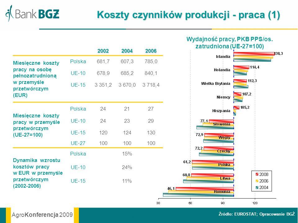 AgroKonferencja 2009 Koszty czynników produkcji - praca (1) Źródło: EUROSTAT; Opracowanie BGŻ200220042006 Miesięczne koszty pracy na osobę pełnozatrud