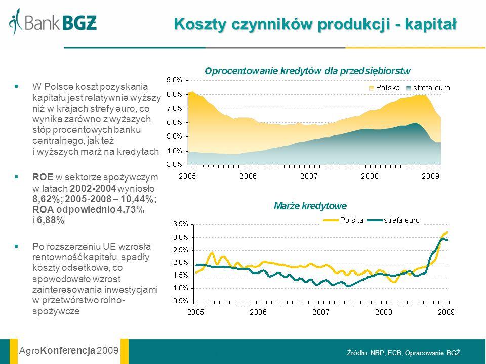 AgroKonferencja 2009 Koszty czynników produkcji - kapitał W Polsce koszt pozyskania kapitału jest relatywnie wyższy niż w krajach strefy euro, co wyni