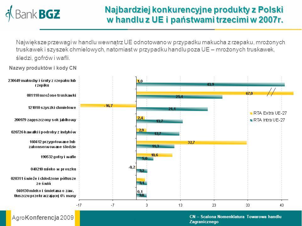 AgroKonferencja 2009 Najbardziej konkurencyjne produkty z Polski w handlu z UE i państwami trzecimi w 2007r. Największe przewagi w handlu wewnątrz UE