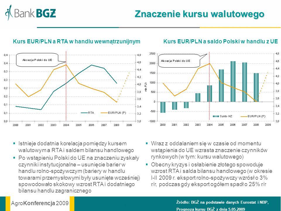 AgroKonferencja 2009 Znaczenie kursu walutowego Źródło: BGŻ na podstawie danych Eurostat i NBP, Prognoza kursu BGŻ z dnia 5.05.2009 Istnieje dodatnia