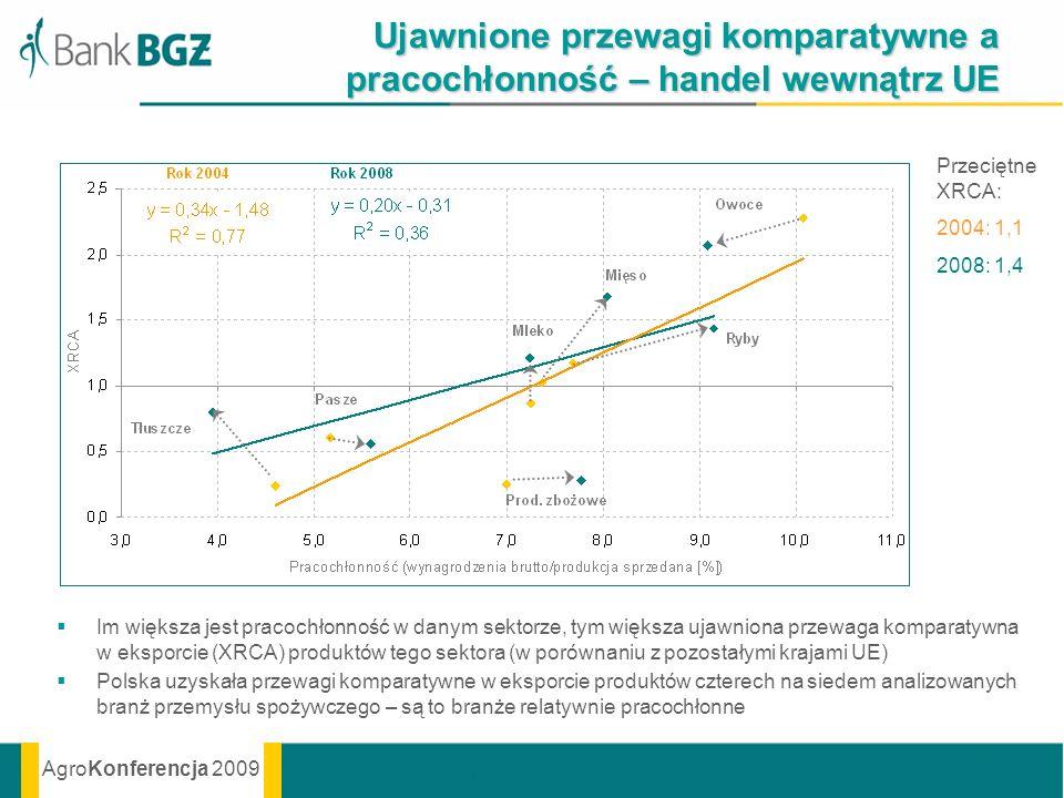 AgroKonferencja 2009 Ujawnione przewagi komparatywne a pracochłonność – handel wewnątrz UE Im większa jest pracochłonność w danym sektorze, tym większ
