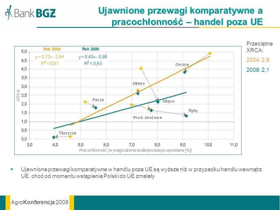AgroKonferencja 2009 Ujawnione przewagi komparatywne a pracochłonność – handel poza UE Ujawnione przewagi komparatywne w handlu poza UE są wyższe niż