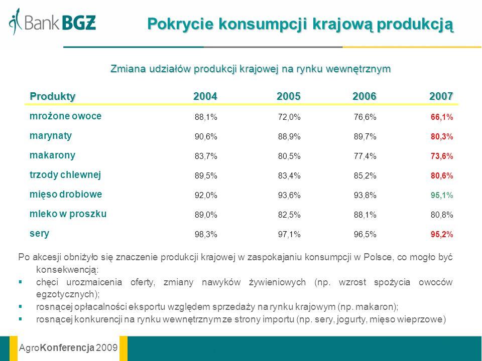 AgroKonferencja 2009 Pokrycie konsumpcji krajową produkcją Produkty2004200520062007 mrożone owoce 88,1%72,0%76,6%66,1% marynaty 90,6%88,9%89,7%80,3% m