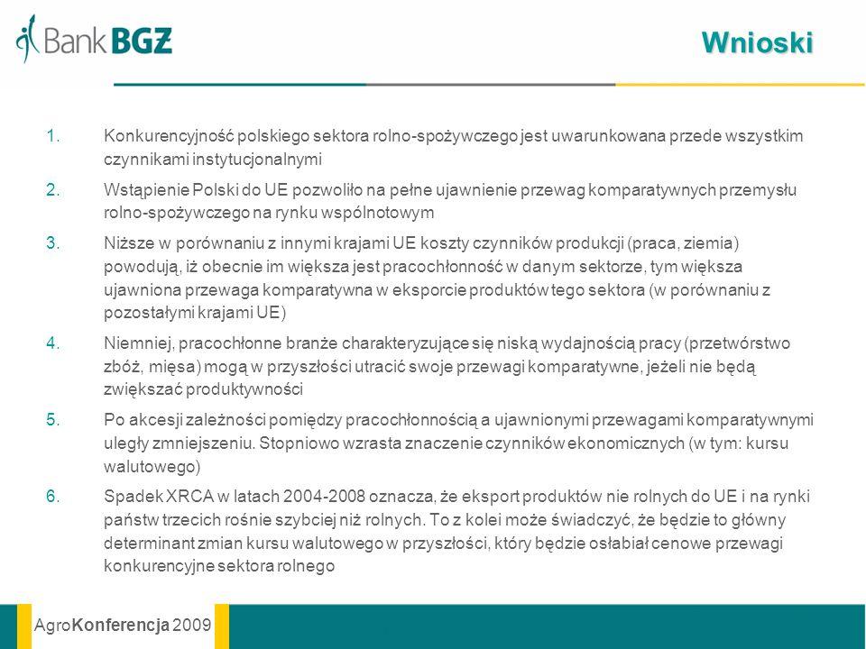 AgroKonferencja 2009 Wnioski 1.Konkurencyjność polskiego sektora rolno-spożywczego jest uwarunkowana przede wszystkim czynnikami instytucjonalnymi 2.W