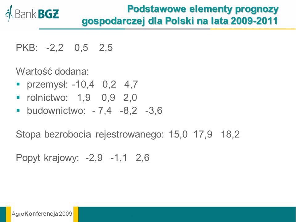AgroKonferencja 2009 Podstawowe elementy prognozy gospodarczej dla Polski na lata 2009-2011 PKB: -2,2 0,5 2,5 Wartość dodana: przemysł: -10,4 0,2 4,7