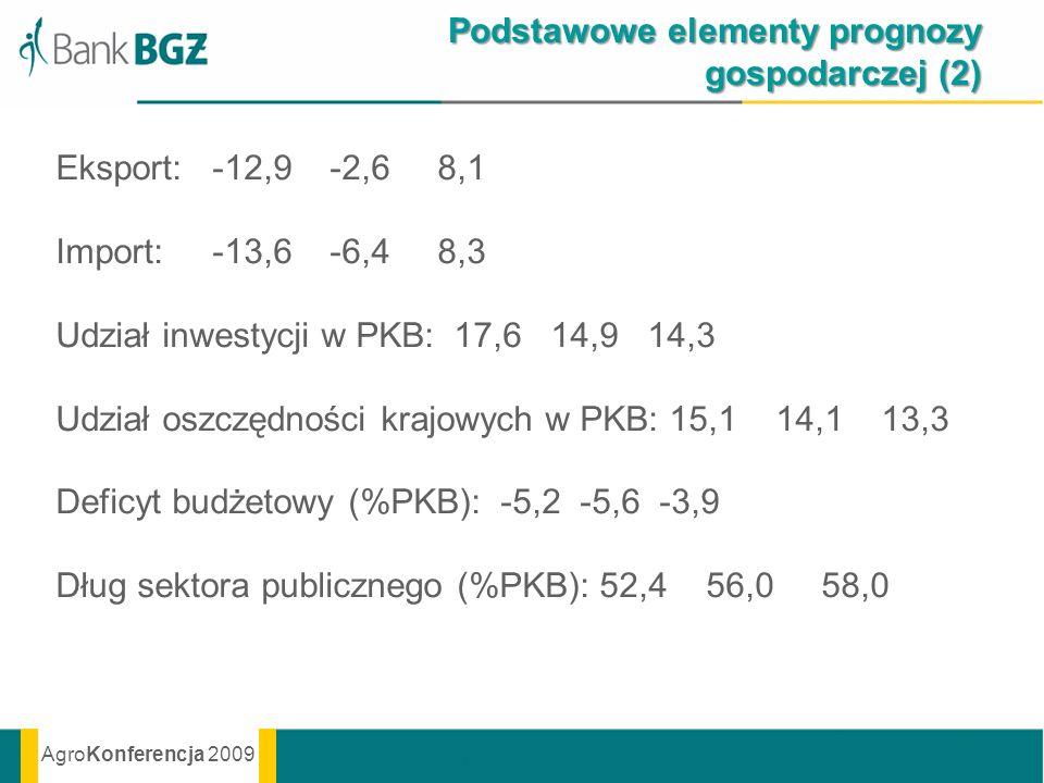 AgroKonferencja 2009 Podstawowe elementy prognozy gospodarczej (2) Eksport: -12,9 -2,6 8,1 Import: -13,6 -6,4 8,3 Udział inwestycji w PKB: 17,6 14,9 1
