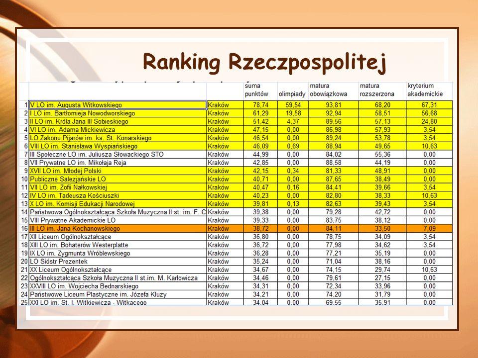 Ranking Rzeczpospolitej