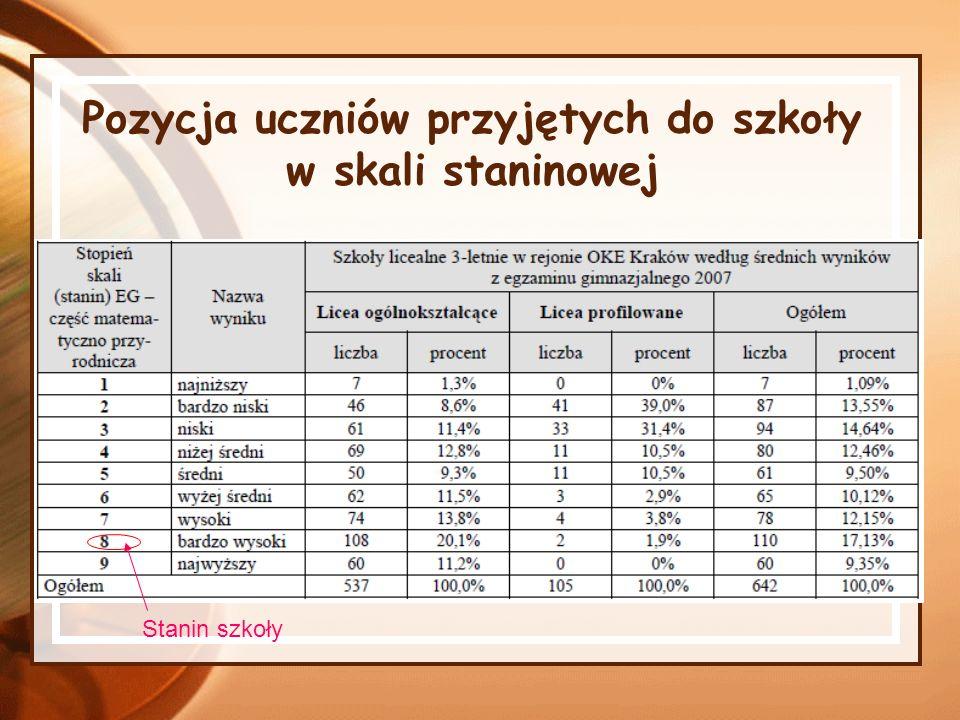 Analiza wyników egzaminu maturalnego z przedmiotów obowiązkowych Przedmiot Liczba uczniów zdających w Twojej szkole na poziomie podstawowym / rozszerzonym Poziom podstawowyPoziom rozszerzony Wynik z tabeli 4 i 5.