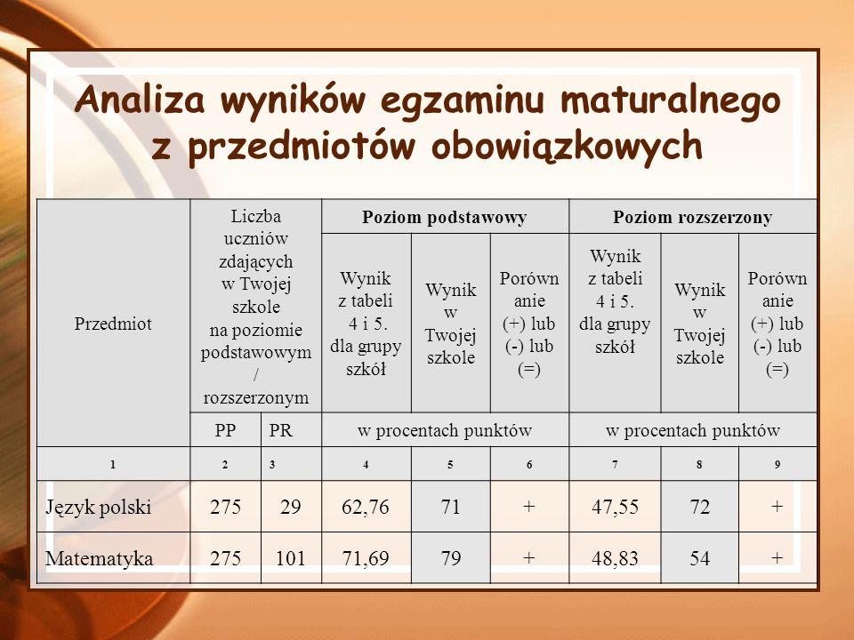 Analiza wyników egzaminu maturalnego z przedmiotów obowiązkowych Przedmiot Liczba uczniów zdających w Twojej szkole na poziomie podstawowym / rozszerz