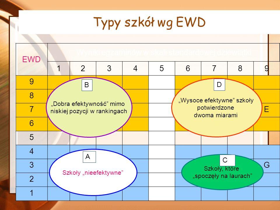 Typy szkół wg EWD EWD Wyniki egzaminów w skali standardowej dziewiątki 123456789 9 8CH 7BFE 6I 5 4 3JG 2AD 1 Dobra efektywność mimo niskiej pozycji w