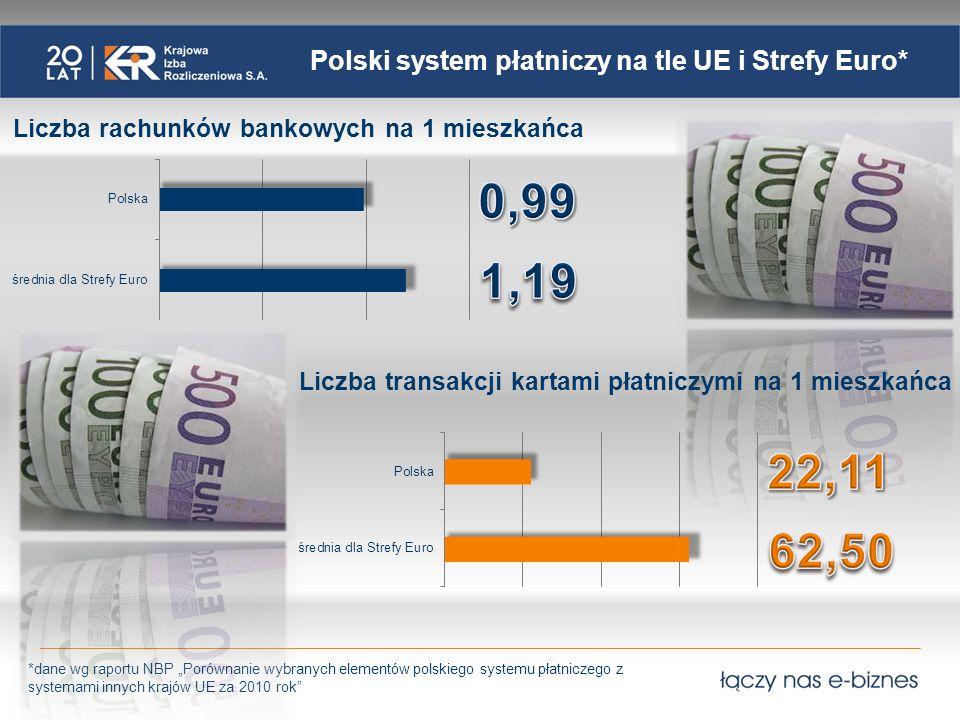 Polski system płatniczy na tle UE i Strefy Euro* (2) Liczba terminali POS i imprinterów na milion mieszkańców Liczba poleceń przelewu na 1 mieszkańca *dane wg raportu NBP Porównanie wybranych elementów polskiego systemu płatniczego z systemami innych krajów UE za 2010 rok