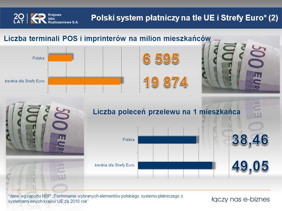 Polski system płatniczy na tle UE i Strefy Euro* (3) Liczba poleceń zapłaty na 1 mieszkańca *dane wg raportu NBP Porównanie wybranych elementów polskiego systemu płatniczego z systemami innych krajów UE za 2010 rok Liczba transakcji instrumentami płatniczymi na 1 mieszkańca
