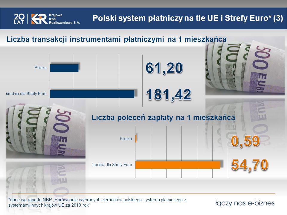 Polski system płatniczy na tle UE i Strefy Euro* (4) *dane wg raportu NBP Porównanie wybranych elementów polskiego systemu płatniczego z systemami innych krajów UE za 2010 rok W Polsce, wśród transakcji bezgotówkowych, dominują polecenia przelewu – 62,9% udział w liczbie dokonanych transakcji – przy czym na przestrzeni ostatnich 10 lat udział ten zmniejszył się o 21,4 p.p.