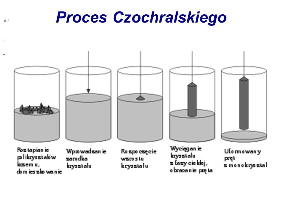 Proces Czochralskiego