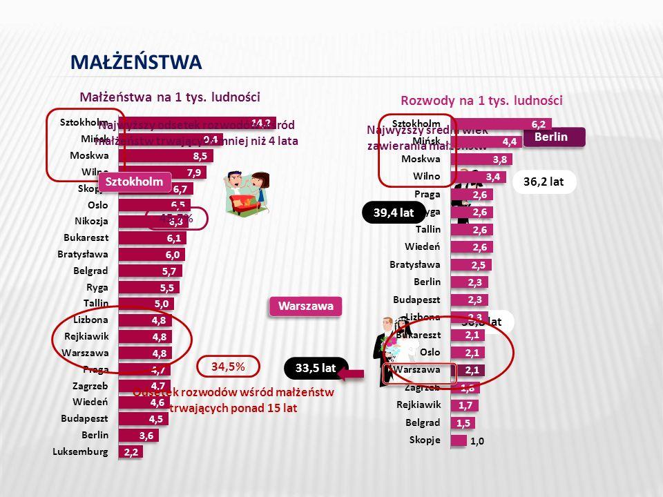 MAŁŻEŃSTWA Małżeństwa na 1 tys. ludności Warszawa 30,8 lat 33,5 lat Najwyższy średni wiek zawierania małżeństw Berlin 36,2 lat 39,4 lat Rozwody na 1 t