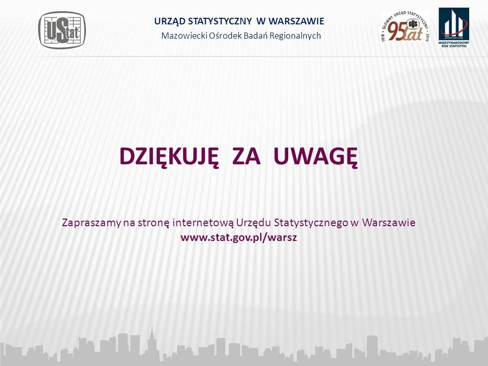 DZIĘKUJĘ ZA UWAGĘ Zapraszamy na stronę internetową Urzędu Statystycznego w Warszawie www.stat.gov.pl/warsz Mazowiecki Ośrodek Badań Regionalnych URZĄD