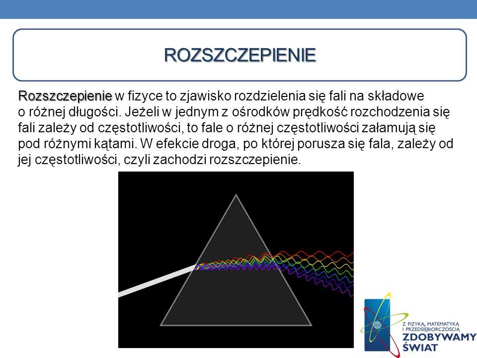 Rozszczepienie Rozszczepienie w fizyce to zjawisko rozdzielenia się fali na składowe o różnej długości. Jeżeli w jednym z ośrodków prędkość rozchodzen
