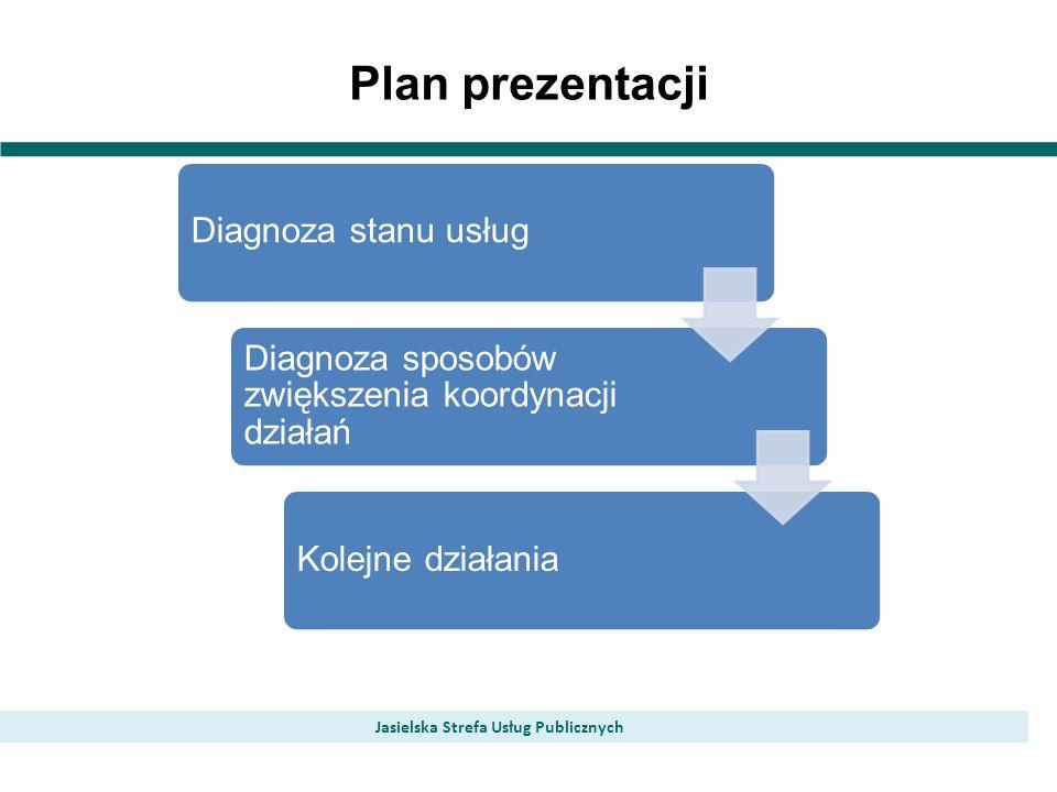 Plan prezentacji Jasielska Strefa Usług Publicznych Diagnoza stanu usług Diagnoza sposobów zwiększenia koordynacji działań Kolejne działania
