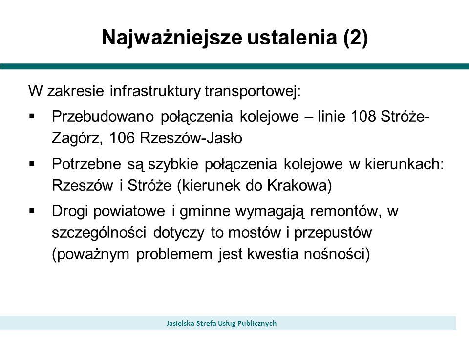 Najważniejsze ustalenia (2) Jasielska Strefa Usług Publicznych W zakresie infrastruktury transportowej: Przebudowano połączenia kolejowe – linie 108 Stróże- Zagórz, 106 Rzeszów-Jasło Potrzebne są szybkie połączenia kolejowe w kierunkach: Rzeszów i Stróże (kierunek do Krakowa) Drogi powiatowe i gminne wymagają remontów, w szczególności dotyczy to mostów i przepustów (poważnym problemem jest kwestia nośności)