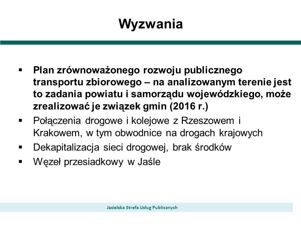 Wyzwania Jasielska Strefa Usług Publicznych Plan zrównoważonego rozwoju publicznego transportu zbiorowego – na analizowanym terenie jest to zadania powiatu i samorządu wojewódzkiego, może zrealizować je związek gmin (2016 r.) Połączenia drogowe i kolejowe z Rzeszowem i Krakowem, w tym obwodnice na drogach krajowych Dekapitalizacja sieci drogowej, brak środków Węzeł przesiadkowy w Jaśle