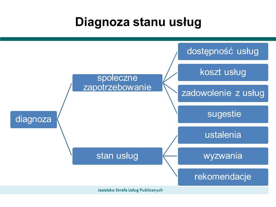 Diagnoza stanu usług Jasielska Strefa Usług Publicznych diagnoza społeczne zapotrzebowanie dostępność usługkoszt usługzadowolenie z usług sugestiestan usługustaleniawyzwaniarekomendacje
