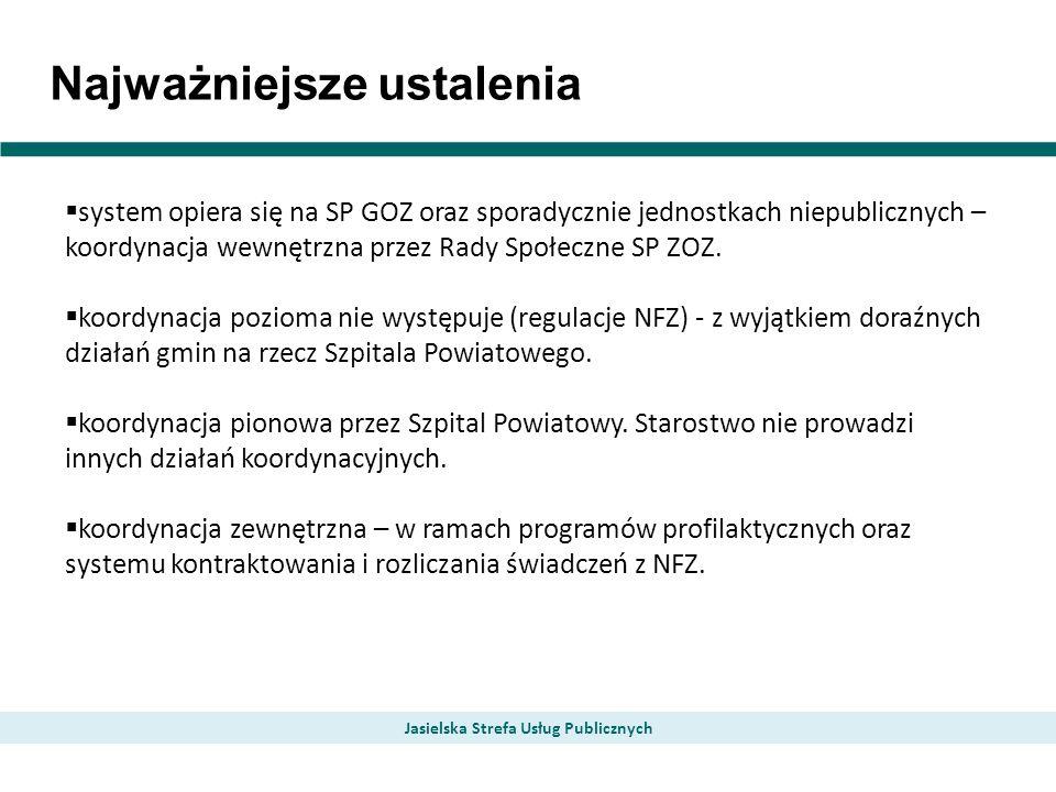Najważniejsze ustalenia Jasielska Strefa Usług Publicznych system opiera się na SP GOZ oraz sporadycznie jednostkach niepublicznych – koordynacja wewnętrzna przez Rady Społeczne SP ZOZ.