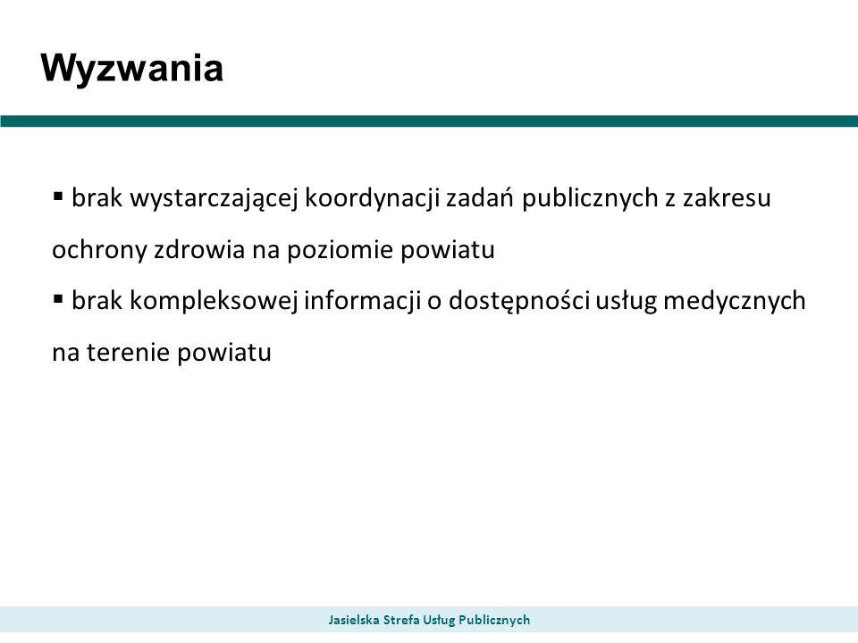 Wyzwania brak wystarczającej koordynacji zadań publicznych z zakresu ochrony zdrowia na poziomie powiatu brak kompleksowej informacji o dostępności usług medycznych na terenie powiatu Jasielska Strefa Usług Publicznych