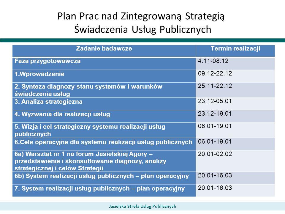 Plan Prac nad Zintegrowaną Strategią Świadczenia Usług Publicznych Zadanie badawczeTermin realizacji Faza przygotowawcza4.11-08.12 1.Wprowadzenie 09.12-22.12 2.