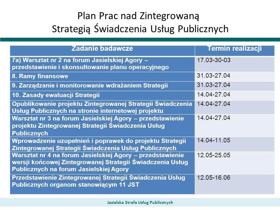 Plan Prac nad Zintegrowaną Strategią Świadczenia Usług Publicznych Zadanie badawczeTermin realizacji 7a) Warsztat nr 2 na forum Jasielskiej Agory – pr