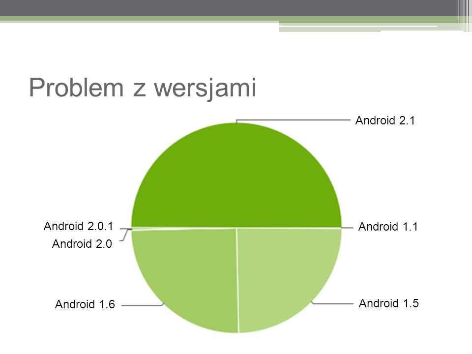 Problem z wersjami Android 2.1 Android 1.1 Android 1.5 Android 1.6 Android 2.0 Android 2.0.1