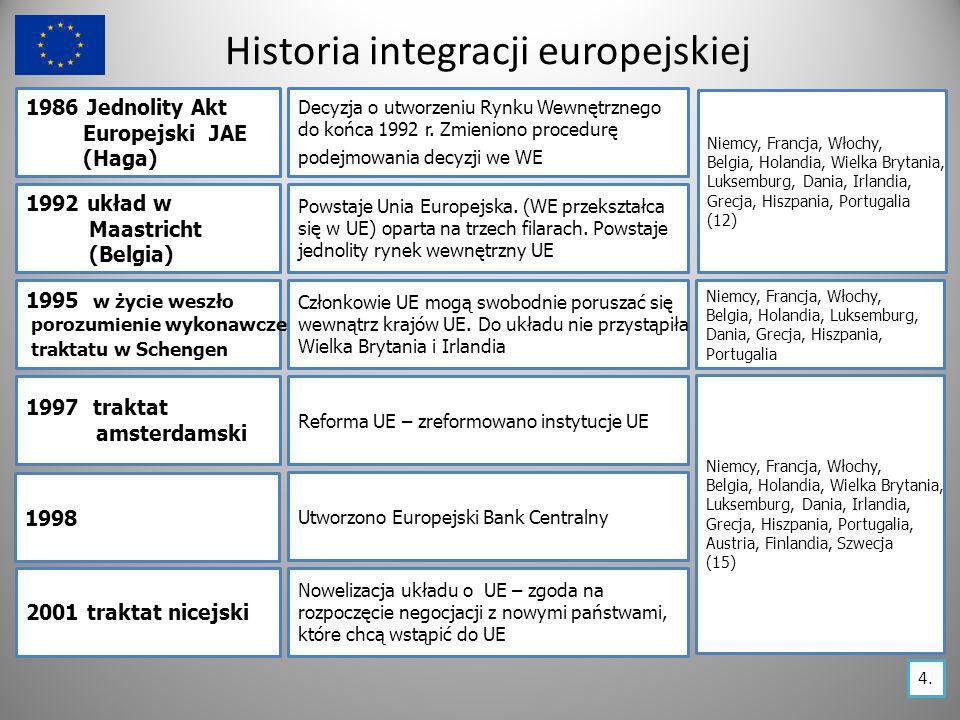 Historia integracji europejskiej 1986 Jednolity Akt Europejski JAE (Haga) Decyzja o utworzeniu Rynku Wewnętrznego do końca 1992 r. Zmieniono procedurę
