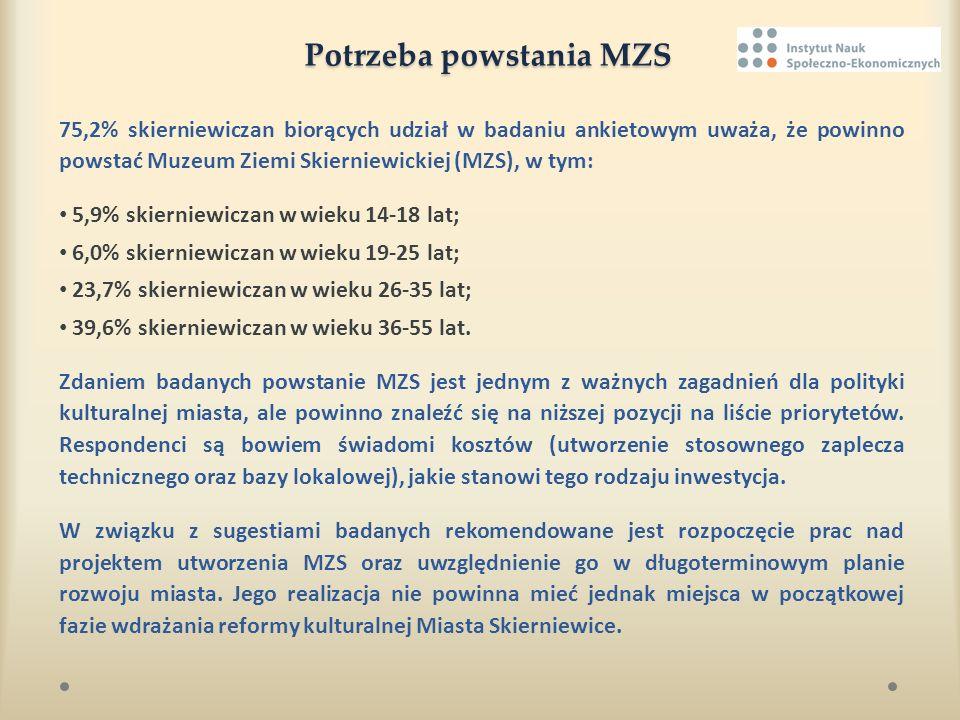 Potrzeba powstania MZS 75,2% skierniewiczan biorących udział w badaniu ankietowym uważa, że powinno powstać Muzeum Ziemi Skierniewickiej (MZS), w tym: