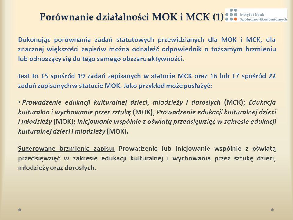 Porównanie działalności MOK i MCK (1) Porównanie działalności MOK i MCK (1) Dokonując porównania zadań statutowych przewidzianych dla MOK i MCK, dla z