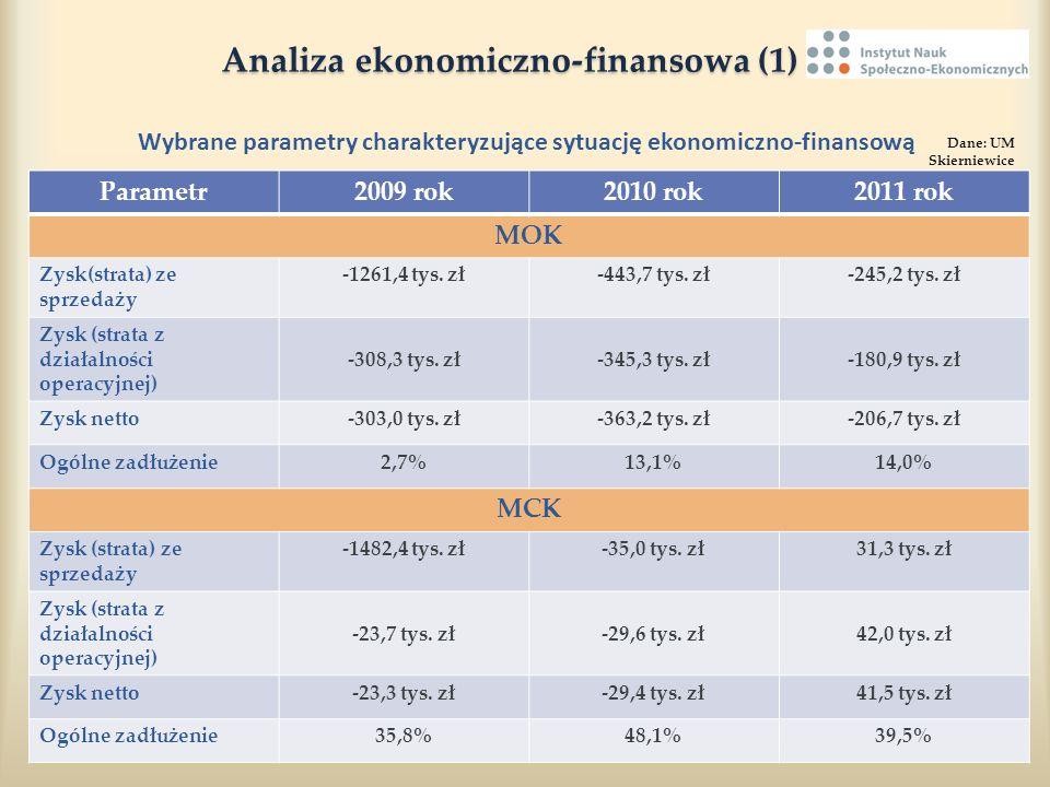 Analiza ekonomiczno-finansowa (1) Analiza ekonomiczno-finansowa (1) Wybrane parametry charakteryzujące sytuację ekonomiczno-finansową Parametr2009 rok