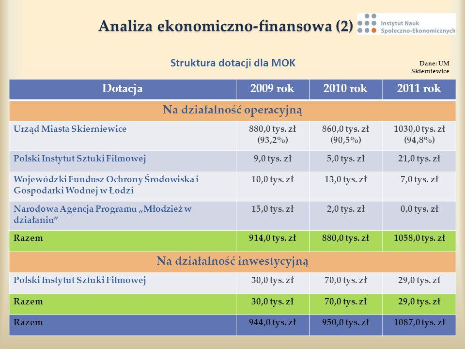 Analiza ekonomiczno-finansowa (2) Analiza ekonomiczno-finansowa (2) Struktura dotacji dla MOK Dane: UM Skierniewice Dotacja2009 rok2010 rok2011 rok Na