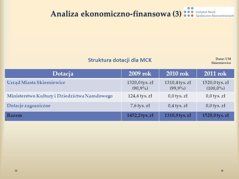 Analiza ekonomiczno-finansowa (3) Analiza ekonomiczno-finansowa (3) Struktura dotacji dla MCK Dane: UM Skierniewice Dotacja2009 rok2010 rok2011 rok Ur