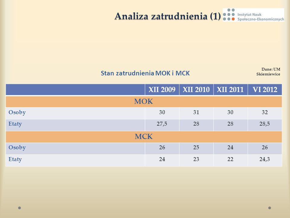 Analiza zatrudnienia (1) Analiza zatrudnienia (1) Stan zatrudnienia MOK i MCK Dane: UM Skierniewice XII 2009XII 2010XII 2011VI 2012 MOK Osoby30313032