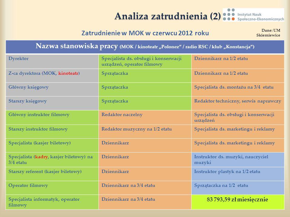 Analiza zatrudnienia (2) Analiza zatrudnienia (2) Zatrudnienie w MOK w czerwcu 2012 roku Dane: UM Skierniewice Nazwa stanowiska pracy (MOK / kinoteatr