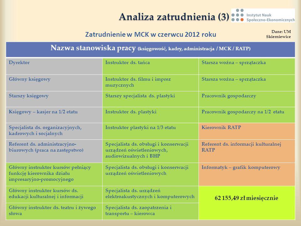 Analiza zatrudnienia (3) Analiza zatrudnienia (3) Zatrudnienie w MCK w czerwcu 2012 roku Dane: UM Skierniewice Nazwa stanowiska pracy (księgowość, kad
