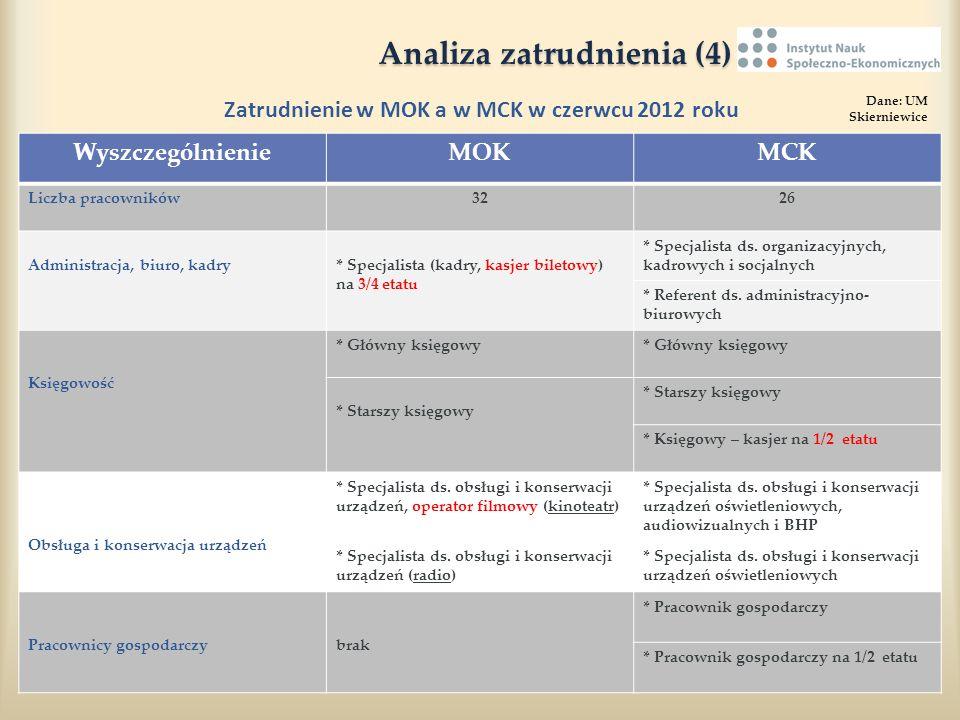 Analiza zatrudnienia (4) Analiza zatrudnienia (4) Zatrudnienie w MOK a w MCK w czerwcu 2012 roku Dane: UM Skierniewice WyszczególnienieMOKMCK Liczba p