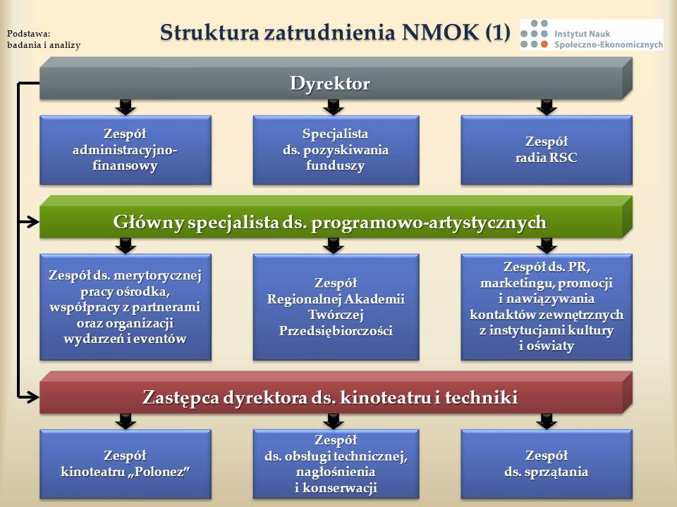 Struktura zatrudnienia NMOK (1) Struktura zatrudnienia NMOK (1) Podstawa: badania i analizy DyrektorDyrektor Główny specjalista ds. programowo-artysty