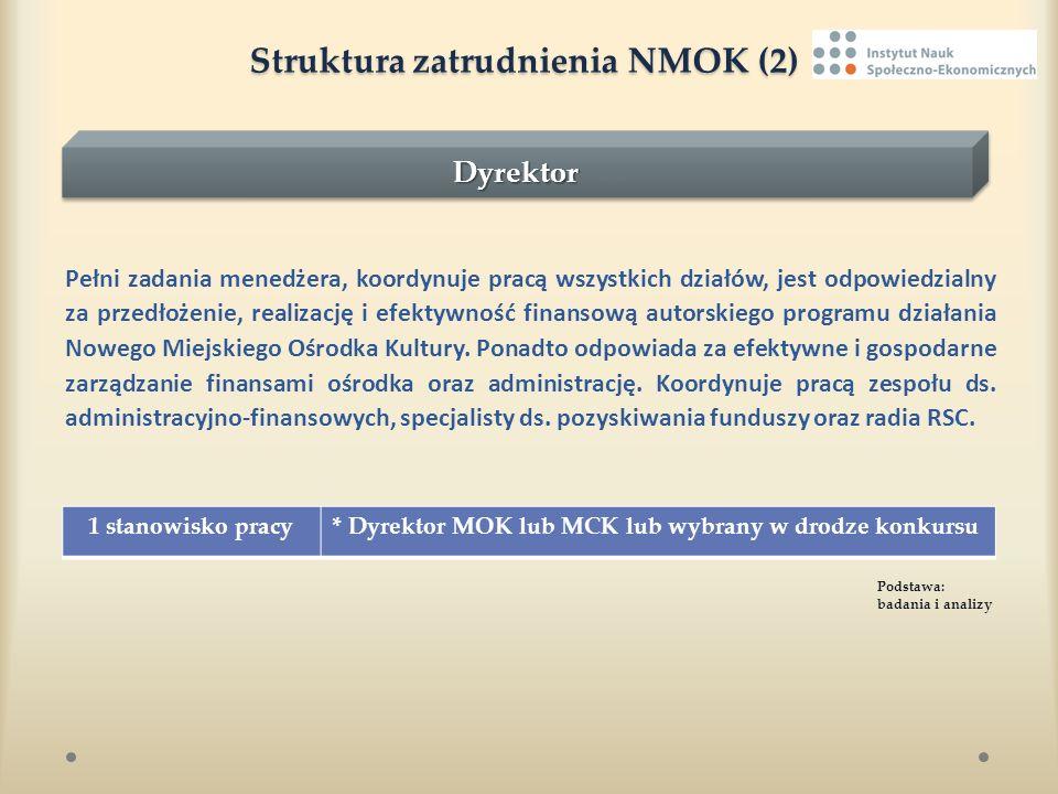 Struktura zatrudnienia NMOK (2) Struktura zatrudnienia NMOK (2) Pełni zadania menedżera, koordynuje pracą wszystkich działów, jest odpowiedzialny za p
