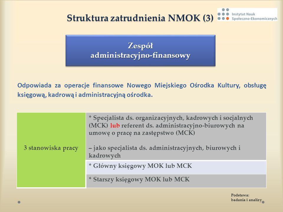 Struktura zatrudnienia NMOK (3) Struktura zatrudnienia NMOK (3) Odpowiada za operacje finansowe Nowego Miejskiego Ośrodka Kultury, obsługę księgową, k