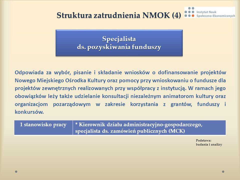 Struktura zatrudnienia NMOK (4) Struktura zatrudnienia NMOK (4) Odpowiada za wybór, pisanie i składanie wniosków o dofinansowanie projektów Nowego Mie