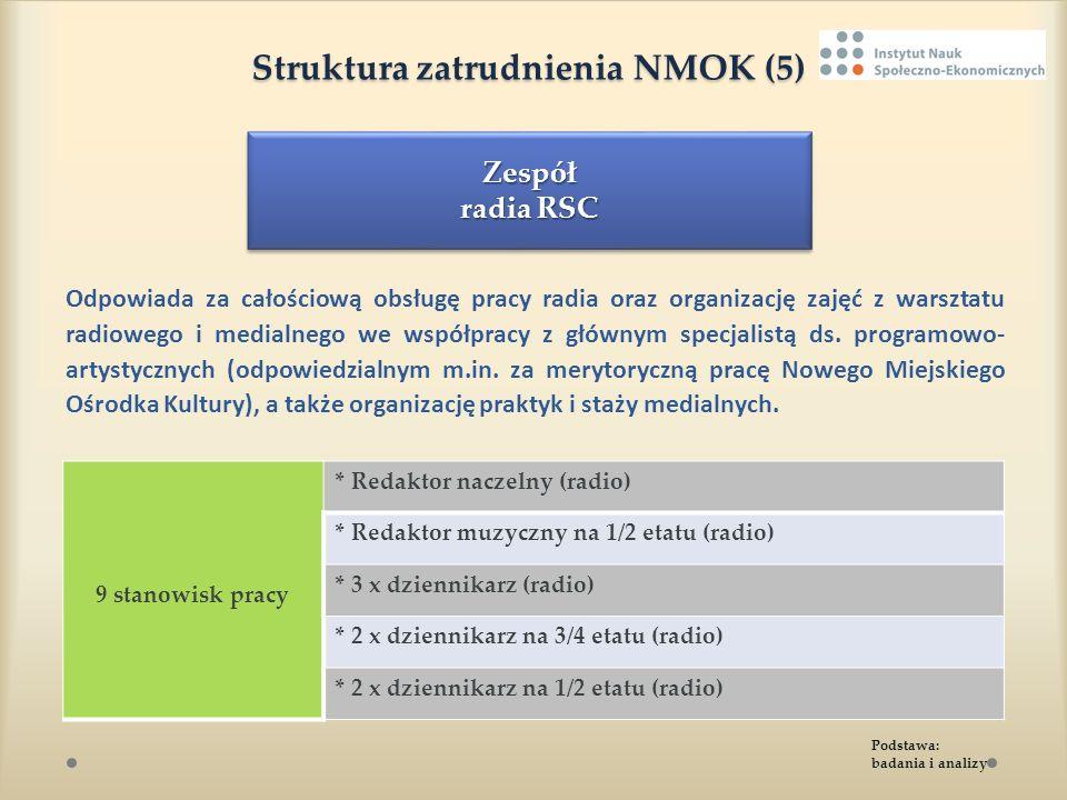 Struktura zatrudnienia NMOK (5) Struktura zatrudnienia NMOK (5) Odpowiada za całościową obsługę pracy radia oraz organizację zajęć z warsztatu radiowe