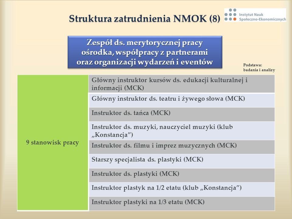 Struktura zatrudnienia NMOK (8) Struktura zatrudnienia NMOK (8) 9 stanowisk pracy Główny instruktor kursów ds. edukacji kulturalnej i informacji (MCK)