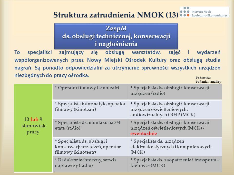 Struktura zatrudnienia NMOK (13) Struktura zatrudnienia NMOK (13) To specjaliści zajmujący się obsługą warsztatów, zajęć i wydarzeń współorganizowanyc