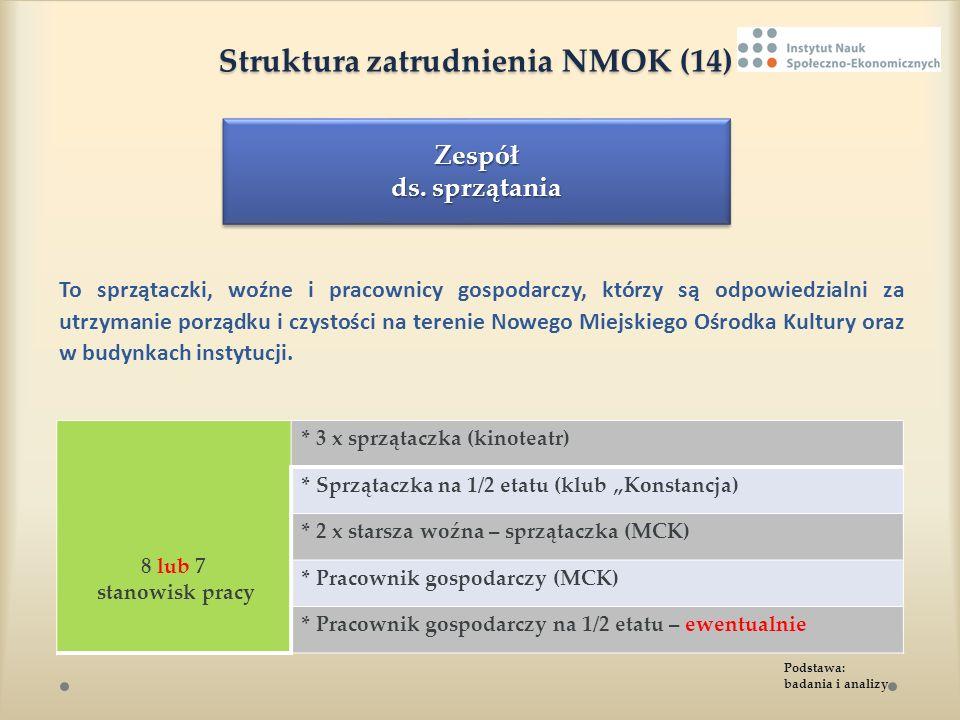 Struktura zatrudnienia NMOK (14) Struktura zatrudnienia NMOK (14) To sprzątaczki, woźne i pracownicy gospodarczy, którzy są odpowiedzialni za utrzyman