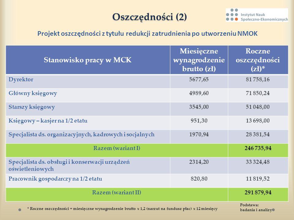 Oszczędności (2) Projekt oszczędności z tytułu redukcji zatrudnienia po utworzeniu NMOK Stanowisko pracy w MCK Miesięczne wynagrodzenie brutto (zł) Ro